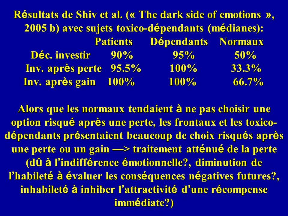 Résultats de Shiv et al.