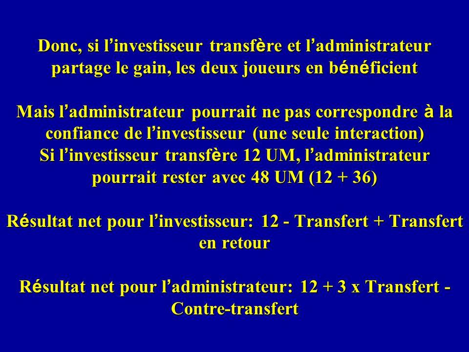 Donc, si l'investisseur transfère et l'administrateur partage le gain, les deux joueurs en bénéficient Mais l'administrateur pourrait ne pas correspondre à la confiance de l'investisseur (une seule interaction) Si l'investisseur transfère 12 UM, l'administrateur pourrait rester avec 48 UM (12 + 36) Résultat net pour l'investisseur: 12 - Transfert + Transfert en retour Résultat net pour l'administrateur: 12 + 3 x Transfert - Contre-transfert
