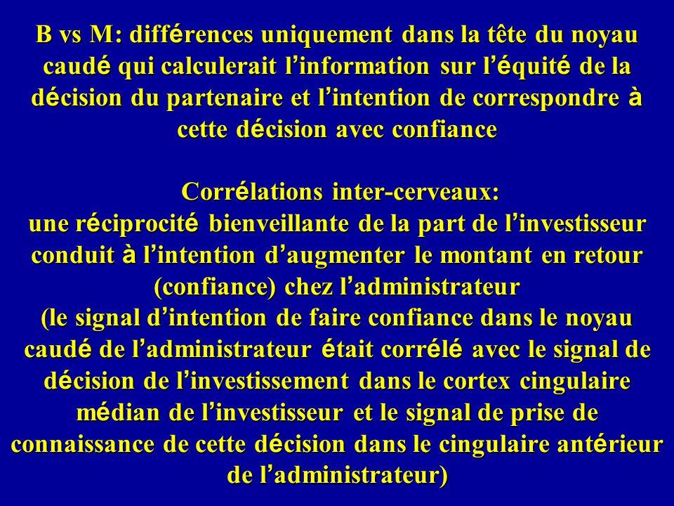 B vs M: différences uniquement dans la tête du noyau caudé qui calculerait l'information sur l'équité de la décision du partenaire et l'intention de correspondre à cette décision avec confiance Corrélations inter-cerveaux: une réciprocité bienveillante de la part de l'investisseur conduit à l'intention d'augmenter le montant en retour (confiance) chez l'administrateur (le signal d'intention de faire confiance dans le noyau caudé de l'administrateur était corrélé avec le signal de décision de l'investissement dans le cortex cingulaire médian de l'investisseur et le signal de prise de connaissance de cette décision dans le cingulaire antérieur de l'administrateur)