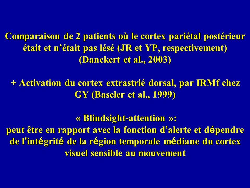 Comparaison de 2 patients où le cortex pariétal postérieur était et n'était pas lésé (JR et YP, respectivement) (Danckert et al., 2003) + Activation du cortex extrastrié dorsal, par IRMf chez GY (Baseler et al., 1999) « Blindsight-attention »: peut être en rapport avec la fonction d'alerte et dépendre de l'intégrité de la région temporale médiane du cortex visuel sensible au mouvement