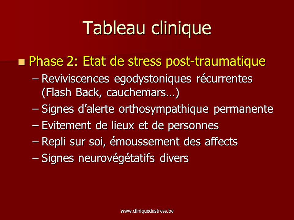 Tableau clinique Phase 2: Etat de stress post-traumatique
