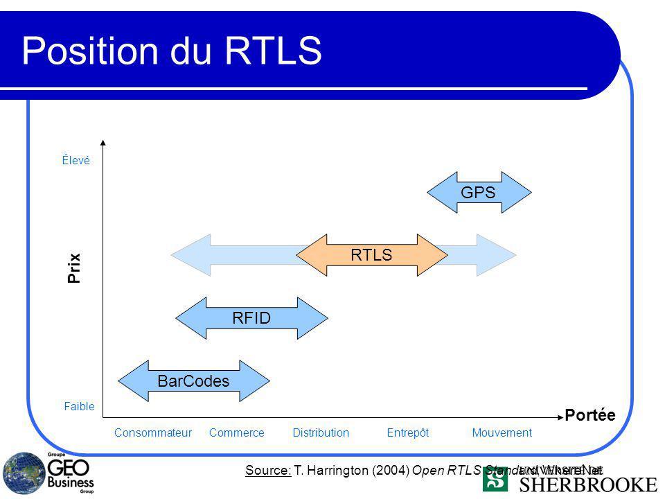 Position du RTLS GPS RTLS Prix RFID BarCodes Portée