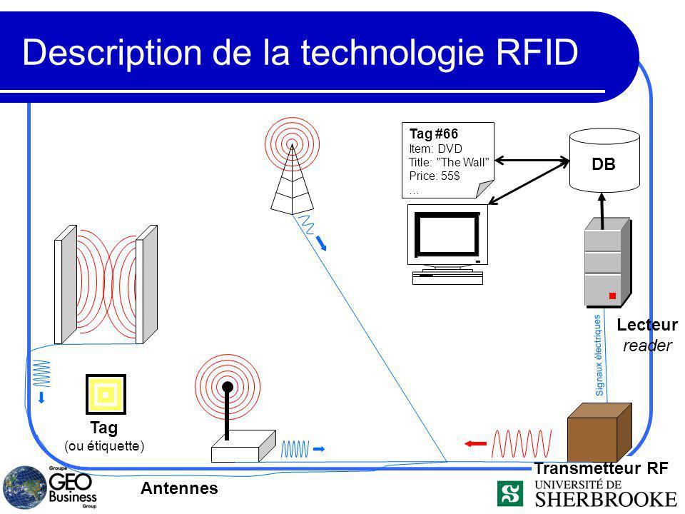 Description de la technologie RFID