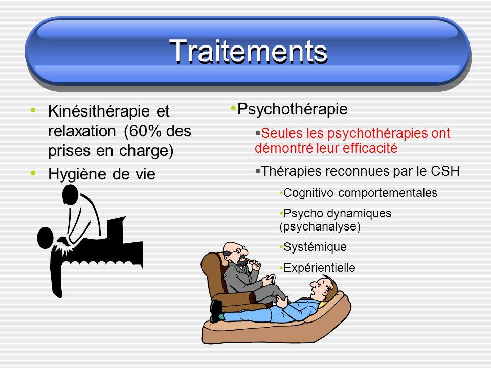 Traitements Kinésithérapie et relaxation (60% des prises en charge)