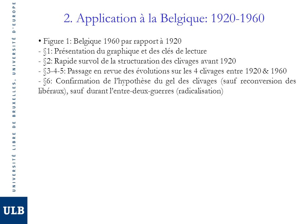 2. Application à la Belgique: 1920-1960