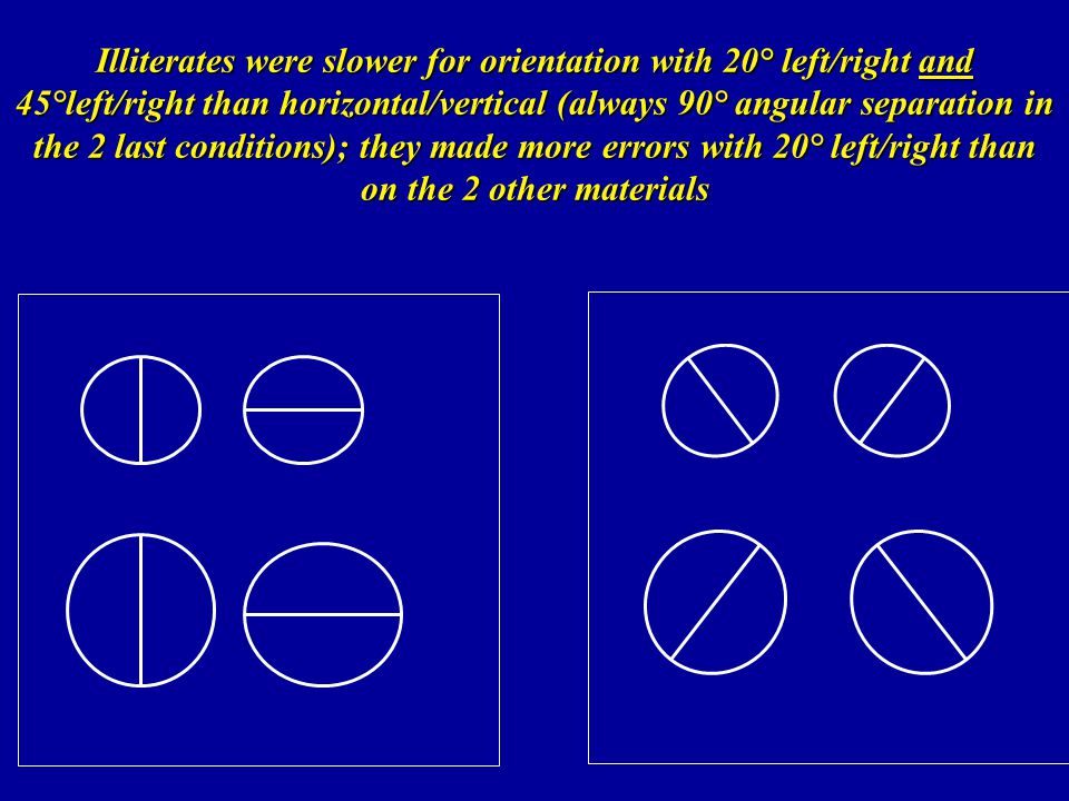 Illiterates were slower for orientation with 20° left/right and 45°left/right than horizontal/vertical (always 90° angular separation in the 2 last conditions); they made more errors with 20° left/right than on the 2 other materials