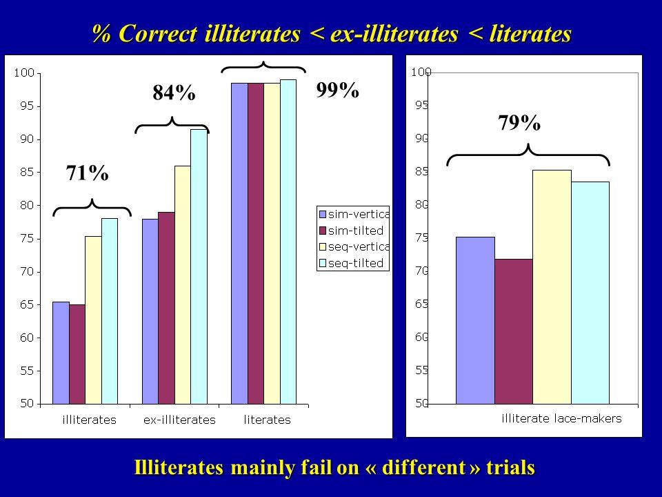 % Correct illiterates < ex-illiterates < literates Illiterates mainly fail on « different » trials