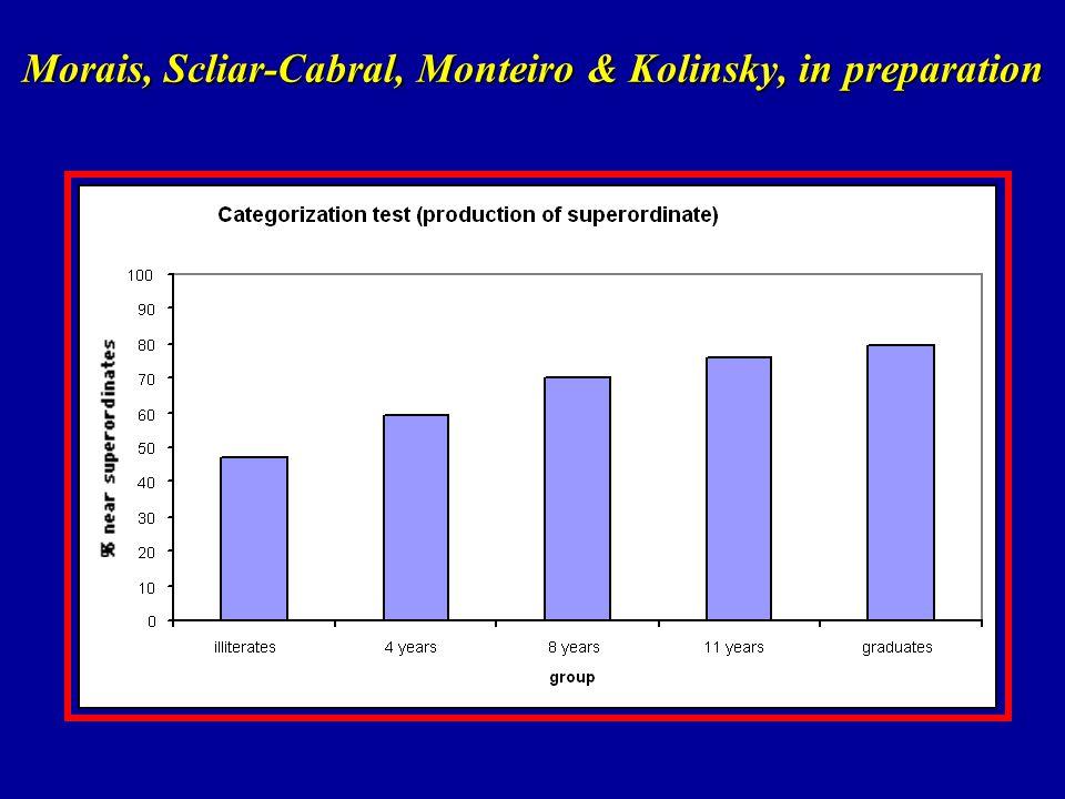 Morais, Scliar-Cabral, Monteiro & Kolinsky, in preparation