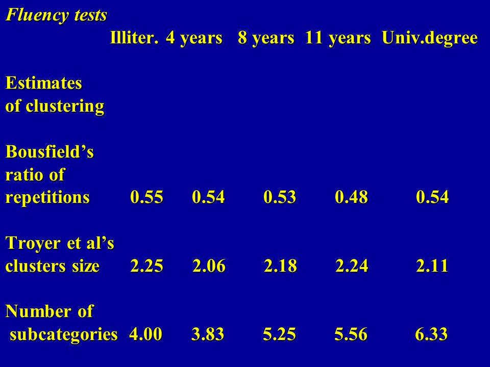 Fluency tests Illiter. 4 years 8 years 11 years Univ