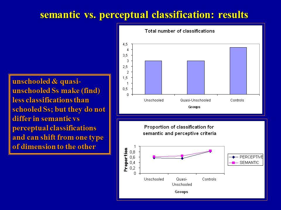 semantic vs. perceptual classification: results