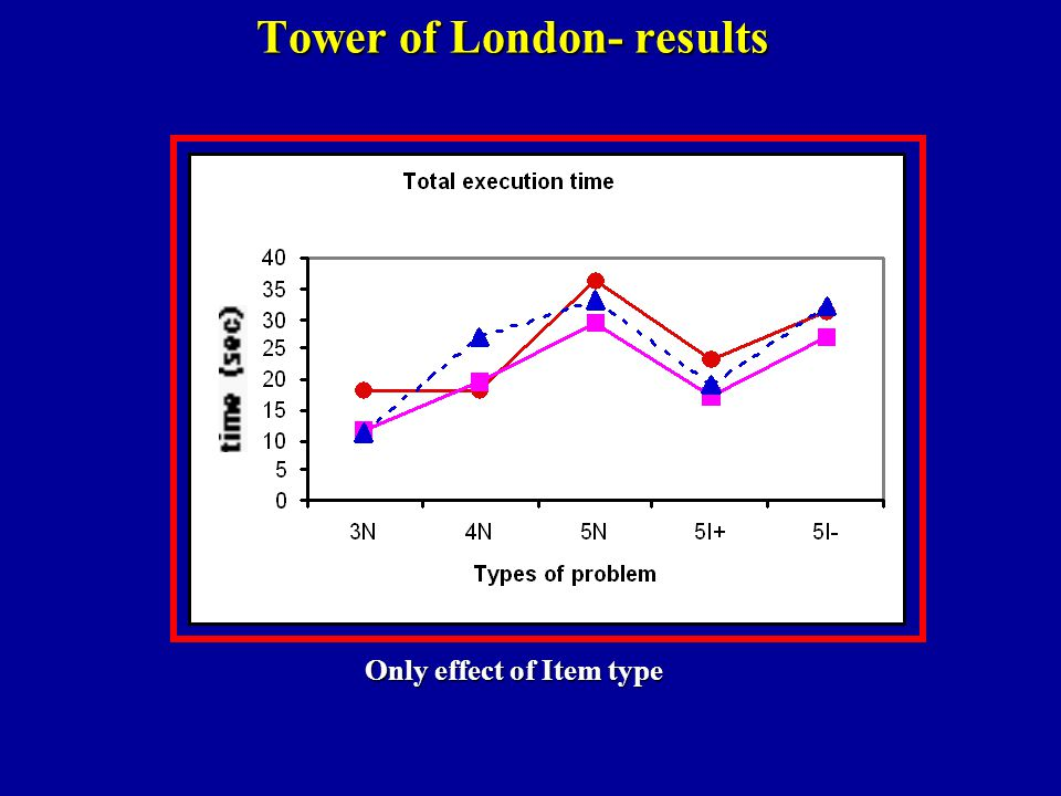 Tower of London- results