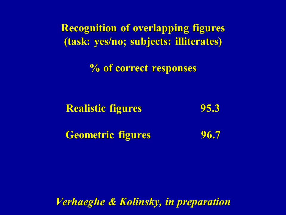 Recognition of overlapping figures (task: yes/no; subjects: illiterates) % of correct responses Realistic figures 95.3 Geometric figures 96.7 Verhaeghe & Kolinsky, in preparation