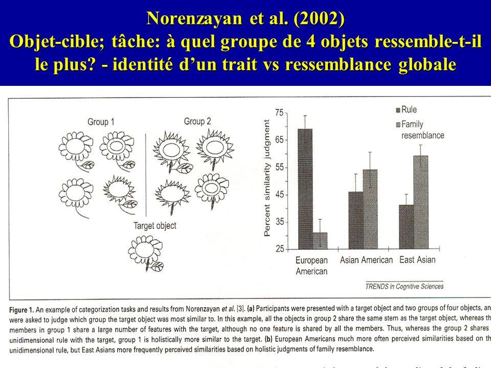 Norenzayan et al. (2002) Objet-cible; tâche: à quel groupe de 4 objets ressemble-t-il le plus.