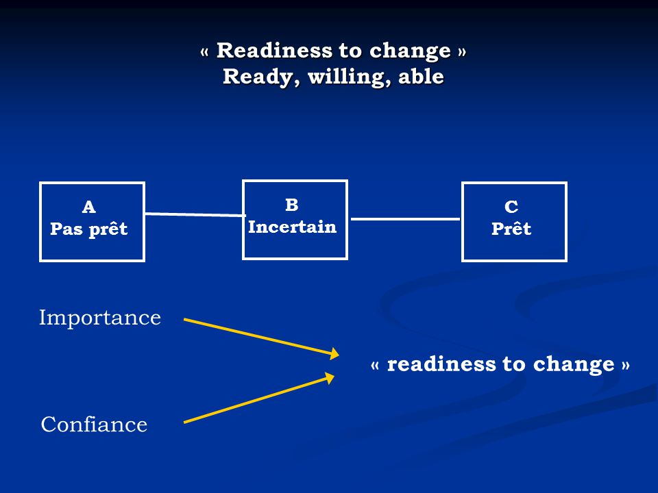 « Readiness to change » Ready, willing, able