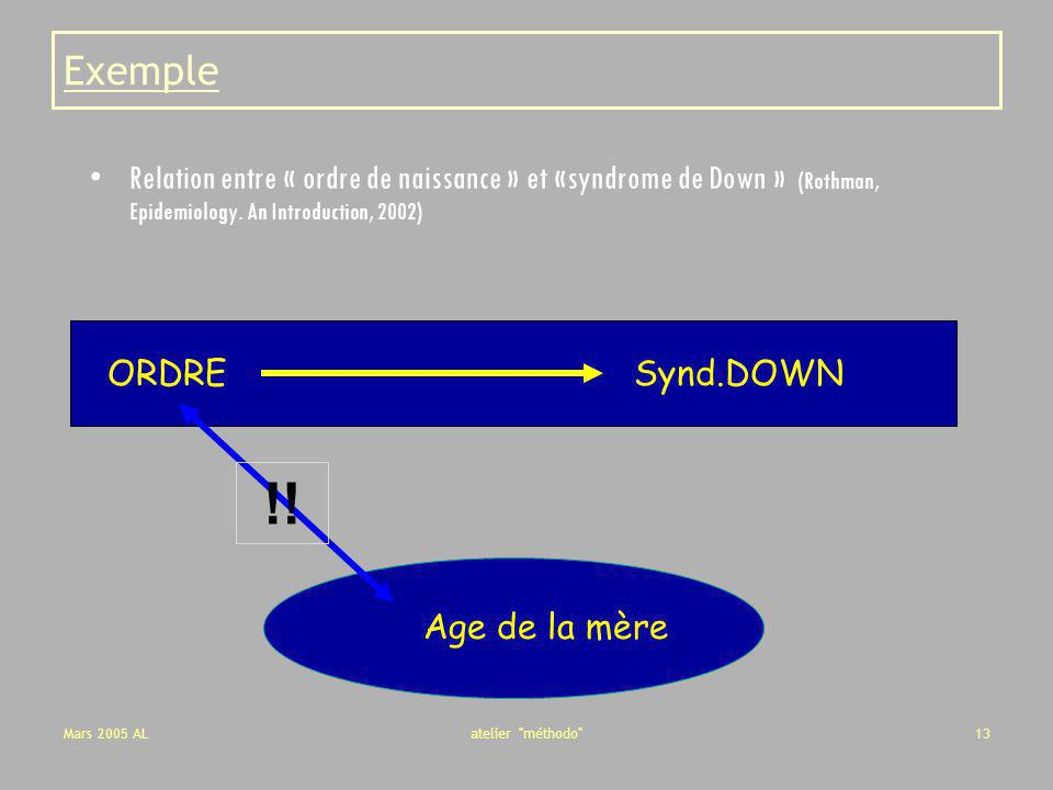 Exemple Relation entre « ordre de naissance » et «syndrome de Down » (Rothman, Epidemiology. An Introduction, 2002)