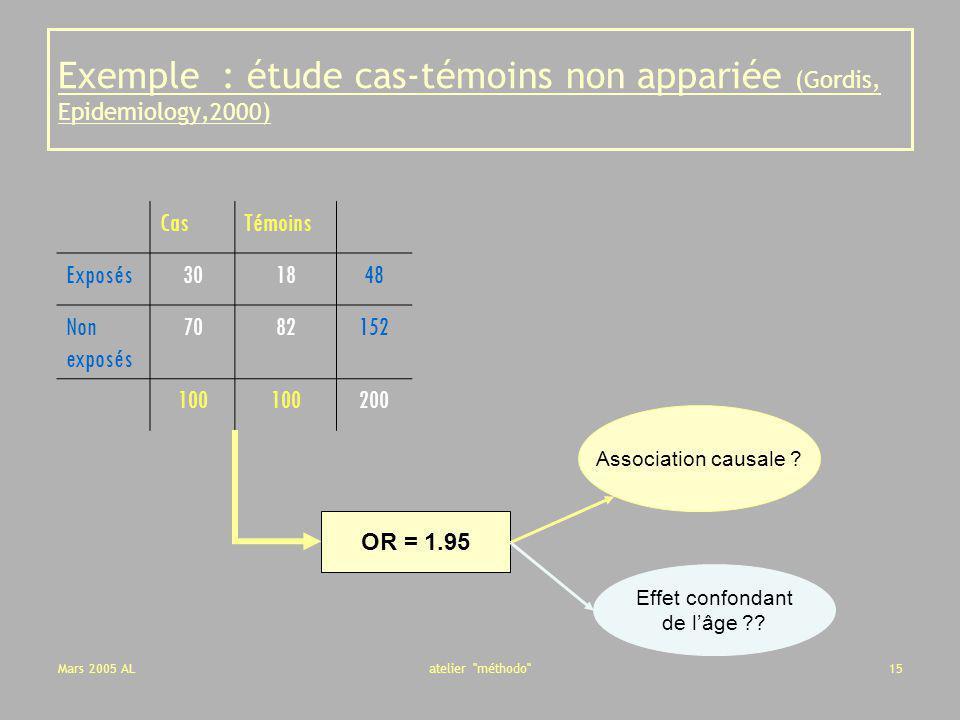 Exemple : étude cas-témoins non appariée (Gordis, Epidemiology,2000)