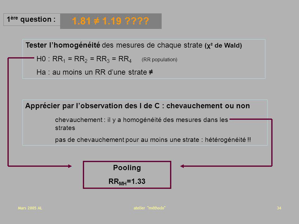 1ère question : 1.81 ≠ 1.19 Tester l'homogénéité des mesures de chaque strate (χ² de Wald) H0 : RR1 = RR2 = RR3 = RR4 (RR population)