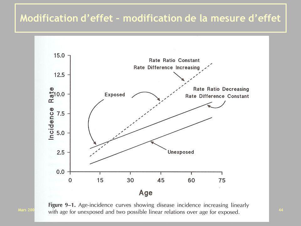 Modification d'effet – modification de la mesure d'effet
