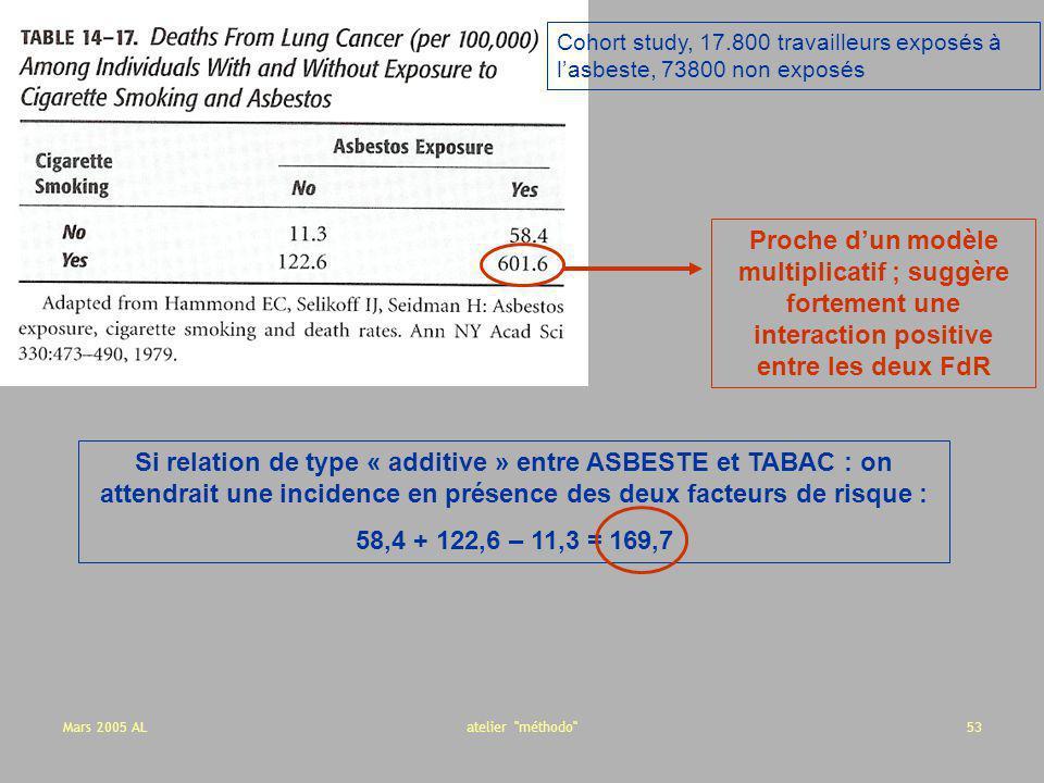 Cohort study, 17.800 travailleurs exposés à l'asbeste, 73800 non exposés