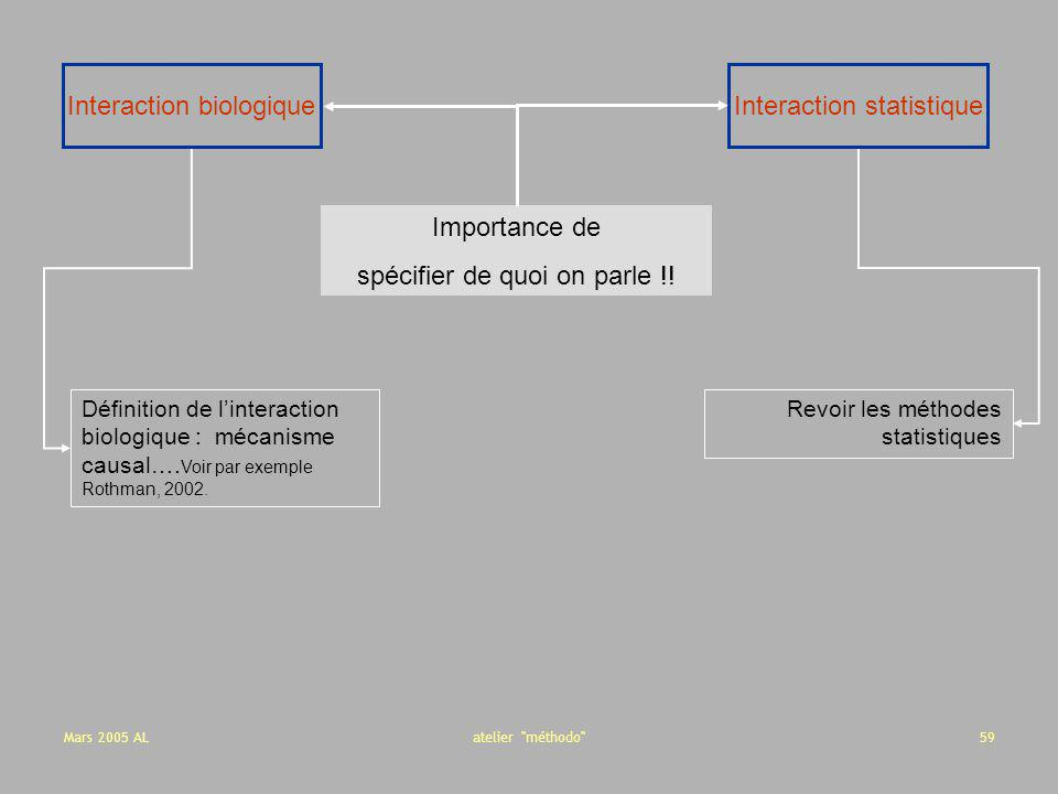 Interaction biologique Interaction statistique