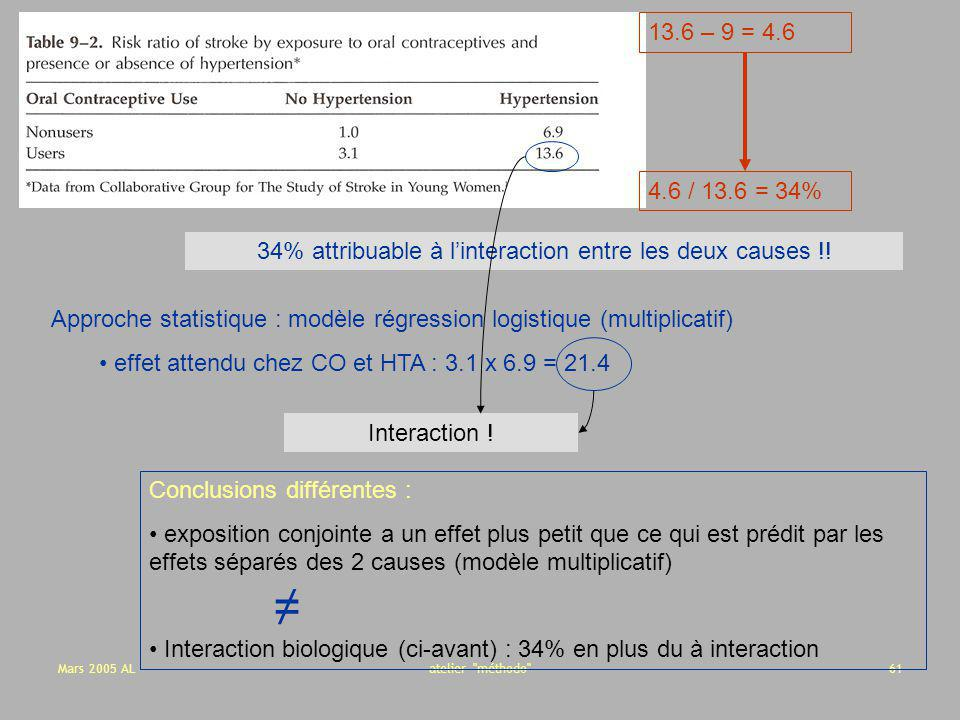 34% attribuable à l'interaction entre les deux causes !!