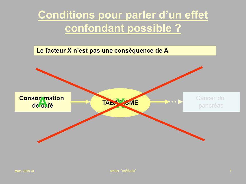 Conditions pour parler d'un effet confondant possible