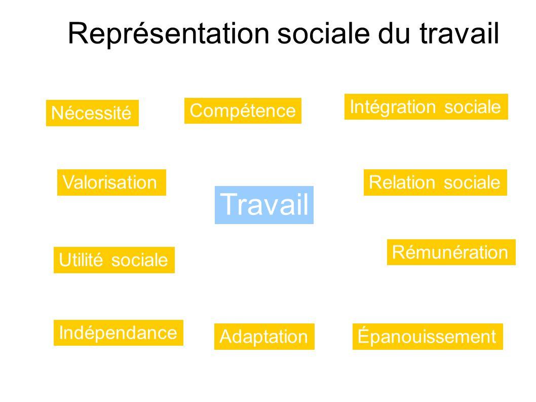 Représentation sociale du travail