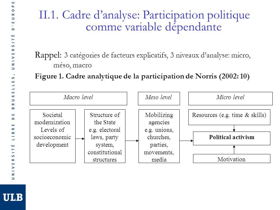 II.1. Cadre d'analyse: Participation politique comme variable dépendante
