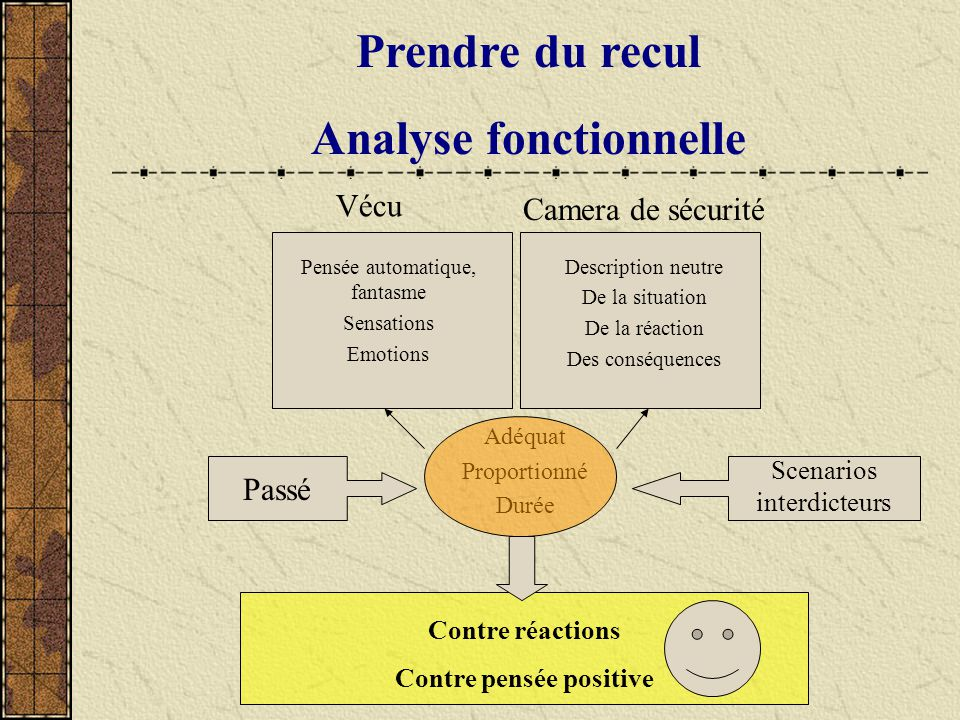 Analyse fonctionnelle Contre pensée positive