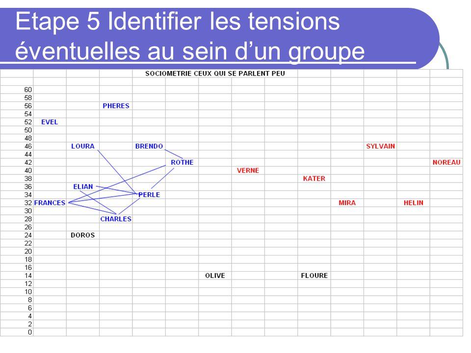 Etape 5 Identifier les tensions éventuelles au sein d'un groupe