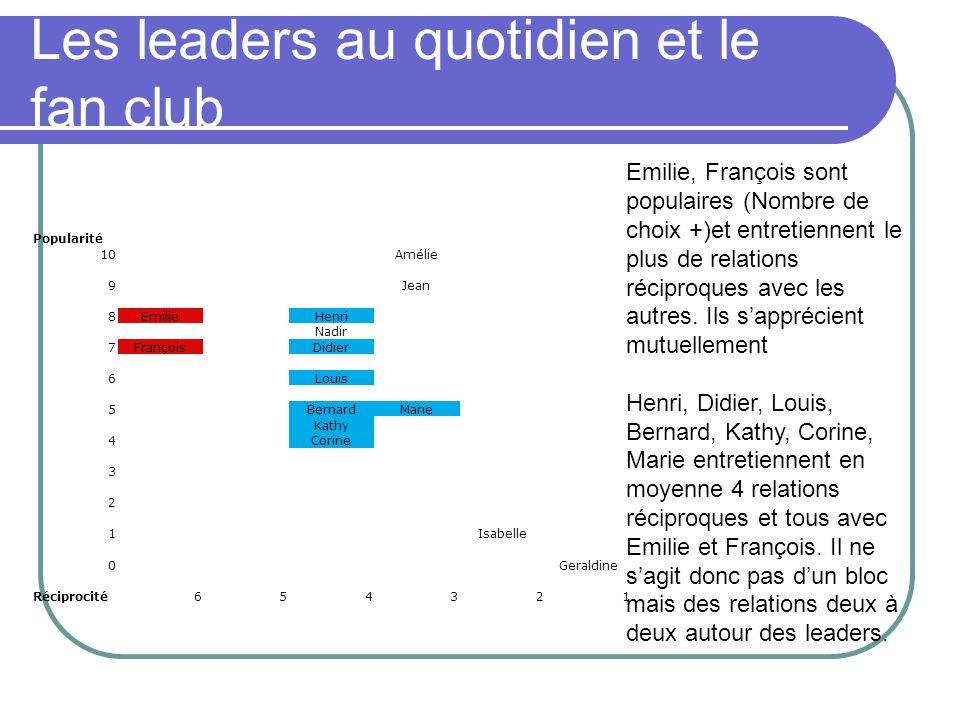 Les leaders au quotidien et le fan club