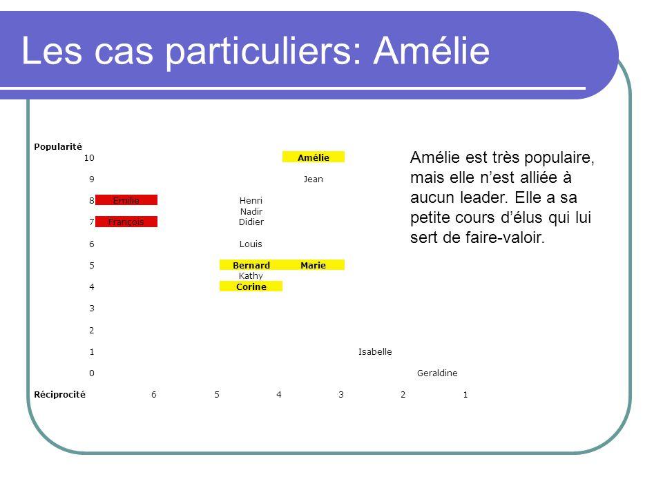 Les cas particuliers: Amélie