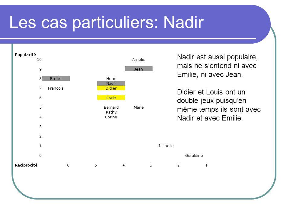 Les cas particuliers: Nadir