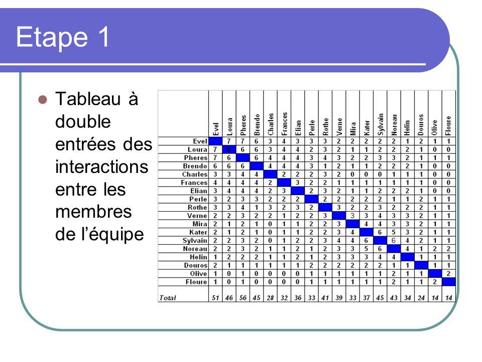 Etape 1 Tableau à double entrées des interactions entre les membres de l'équipe