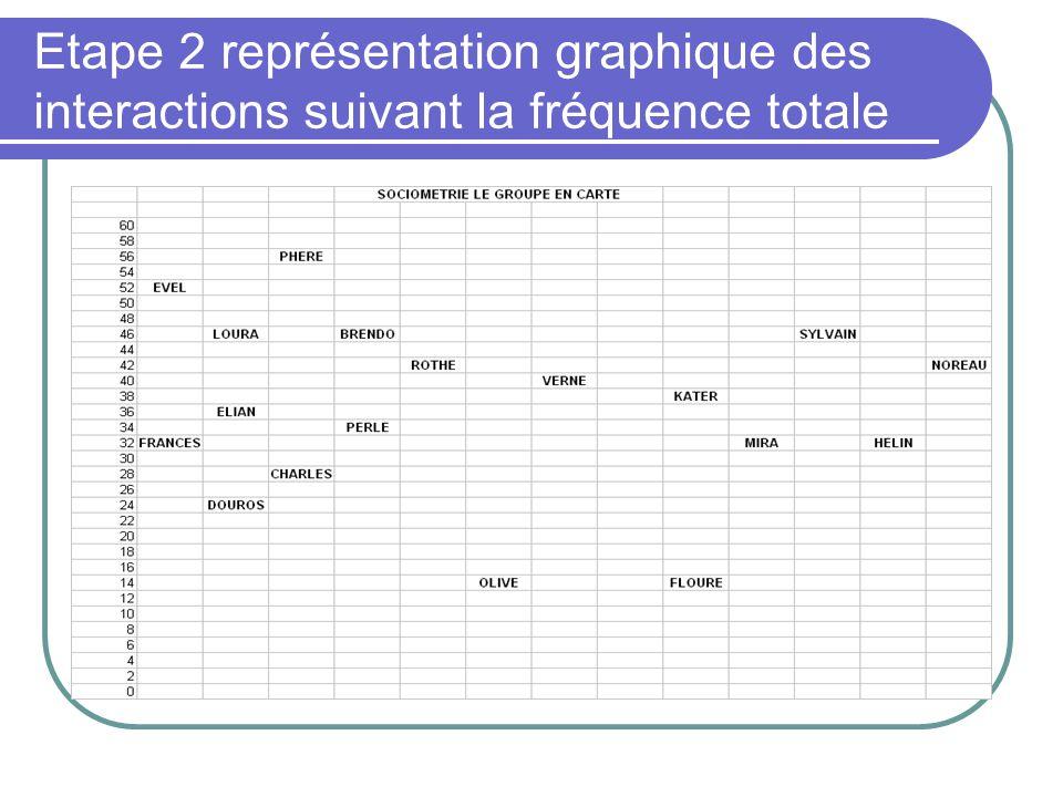 Etape 2 représentation graphique des interactions suivant la fréquence totale