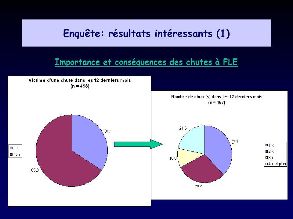 Enquête: résultats intéressants (1)