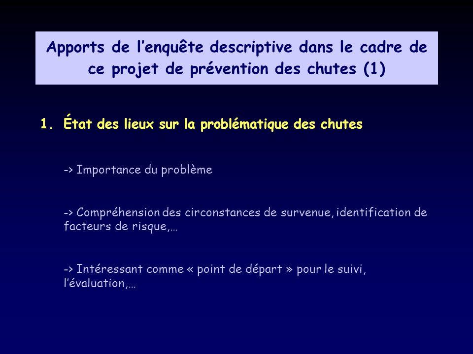 Apports de l'enquête descriptive dans le cadre de ce projet de prévention des chutes (1)