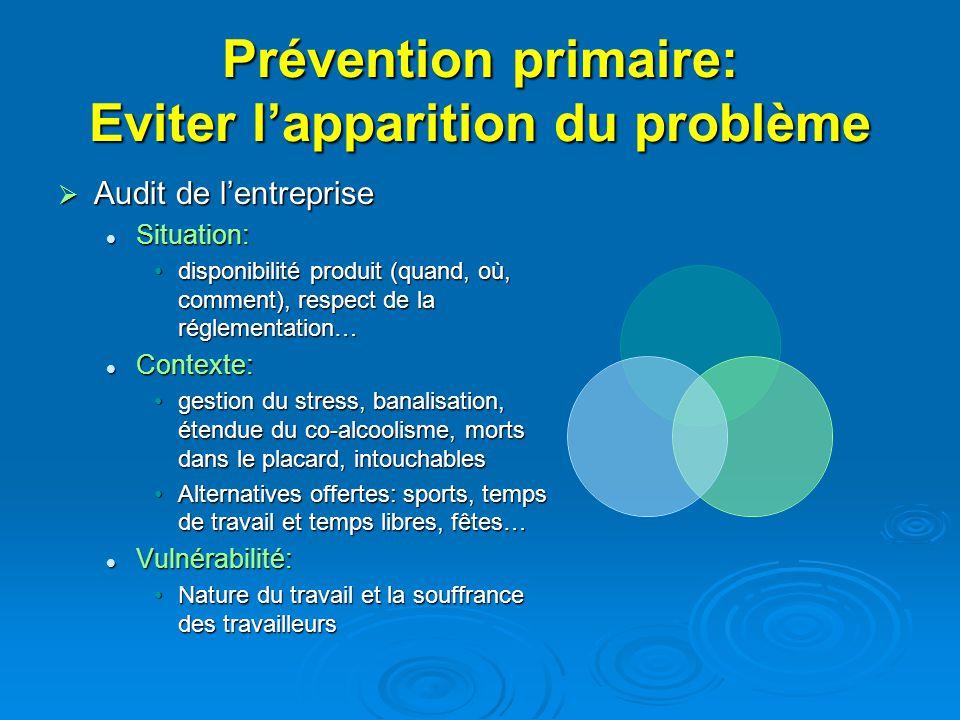 Prévention primaire: Eviter l'apparition du problème