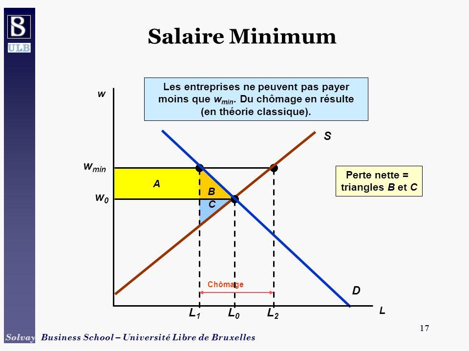 Salaire Minimum S D w0 L0 wmin L1 L2