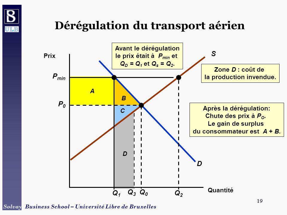 Dérégulation du transport aérien