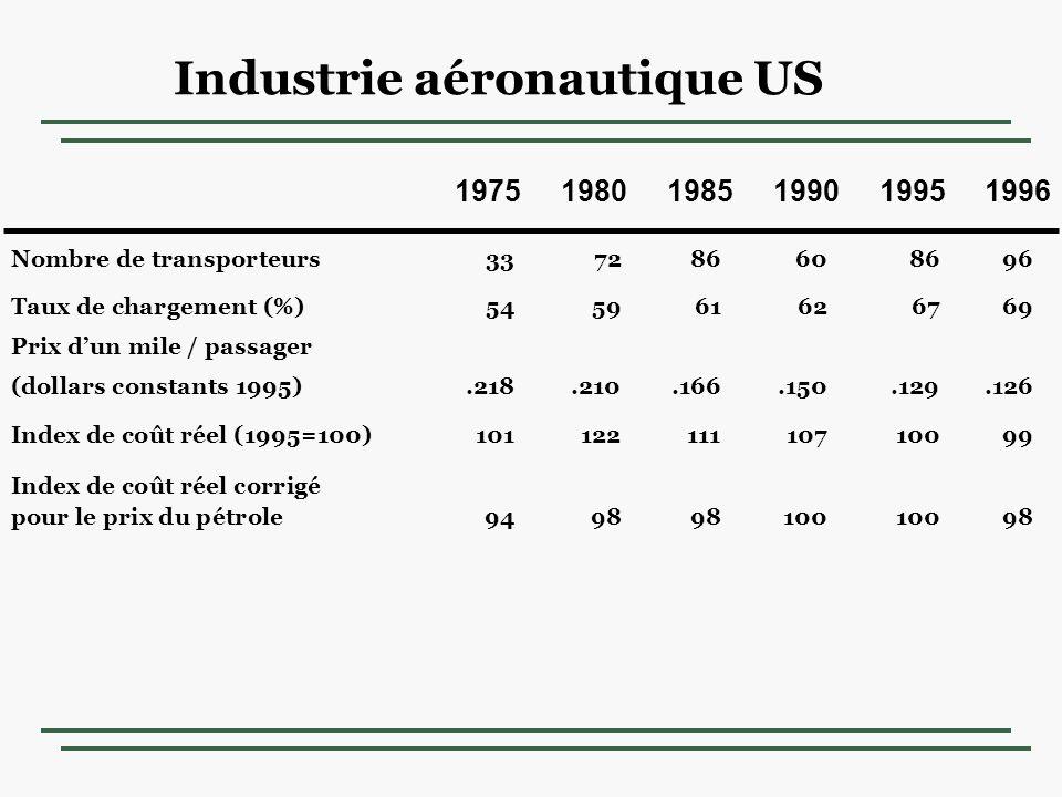 Industrie aéronautique US