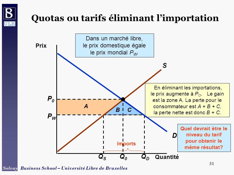 Quotas ou tarifs éliminant l'importation