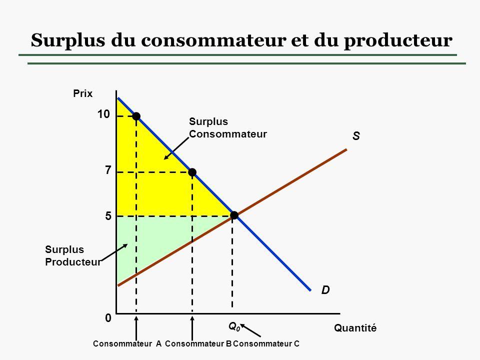 Surplus du consommateur et du producteur