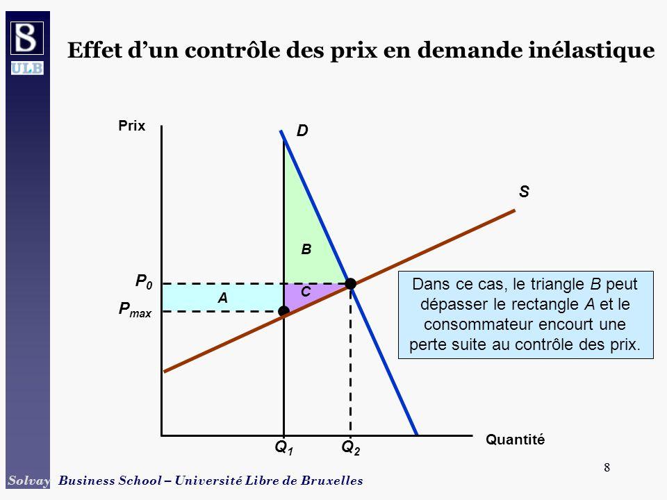 Effet d'un contrôle des prix en demande inélastique