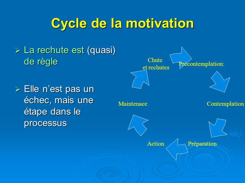 Cycle de la motivation La rechute est (quasi) de règle