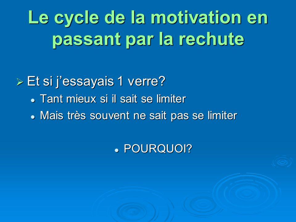 Le cycle de la motivation en passant par la rechute
