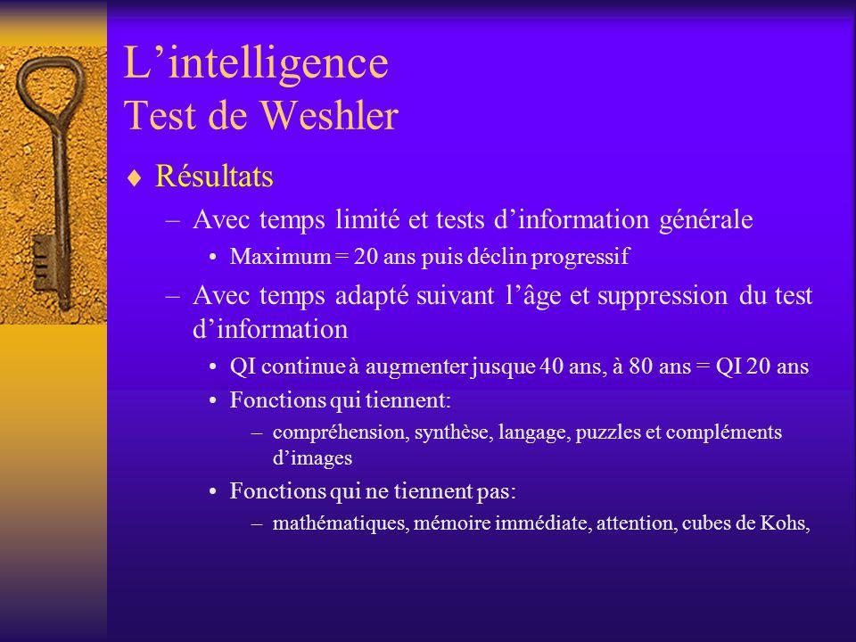 L'intelligence Test de Weshler