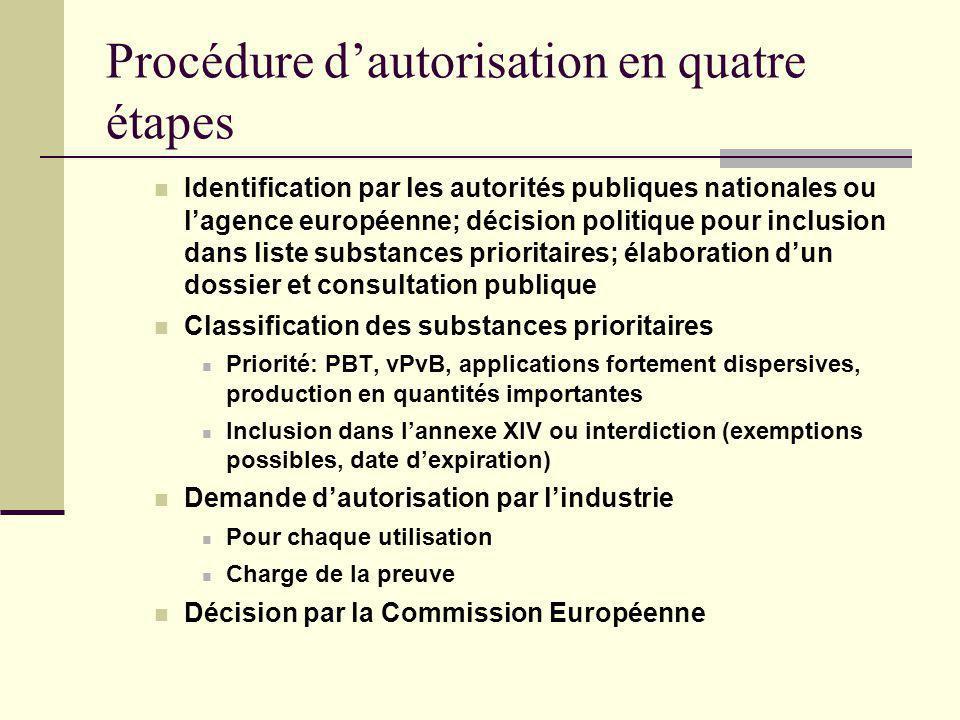 Procédure d'autorisation en quatre étapes