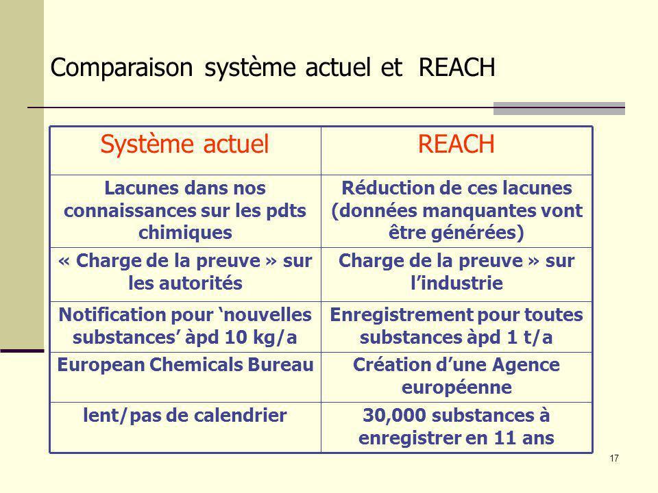 Comparaison système actuel et REACH