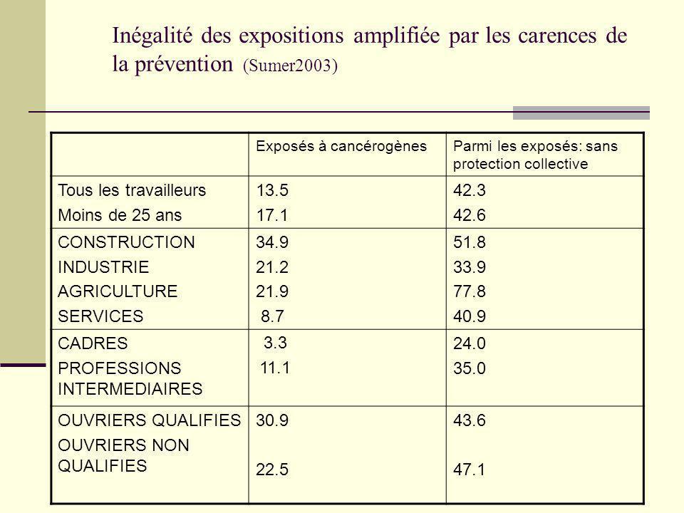 Inégalité des expositions amplifiée par les carences de la prévention (Sumer2003)